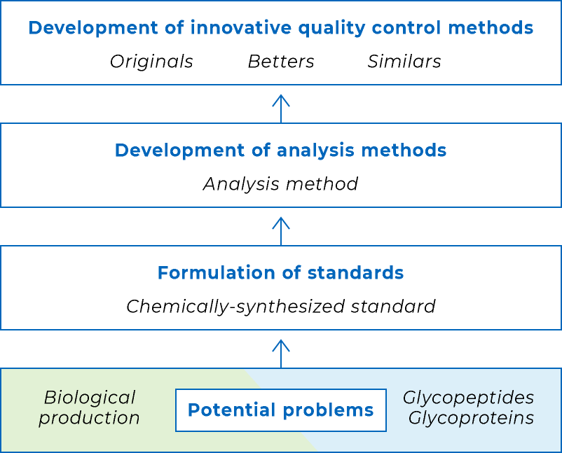 Potential problems→Formulation of standards→Development of analysis methods→Development of innovative quality control methods