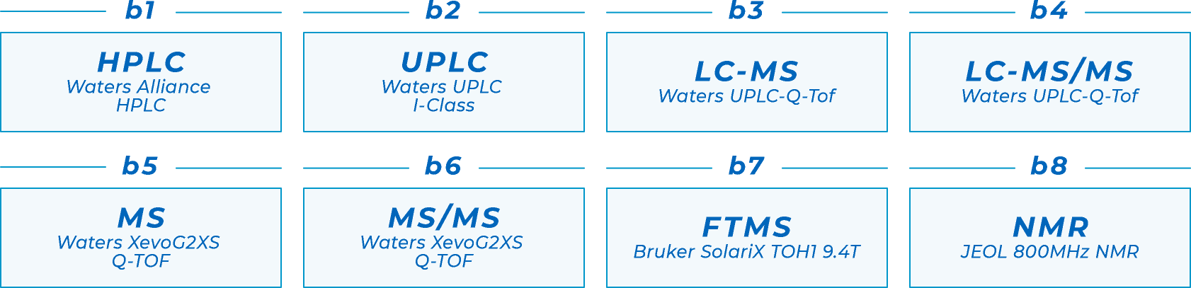 b1.HPLC Waters Alliance HPLC b2.UPLC Waters UPLC I-Class b3.LC-MS Waters UPLC-Q-Tof b4.LC-MS/MS Waters UPLC-Q-Tof b5.MS Waters XevoG2XS Q-TOF b6.MS/MS Waters XevoG2XS Q-TOF b7.FTMS Bruker SolariX TOH1 9.4T b8.NMR JEOL 800MHz NMR